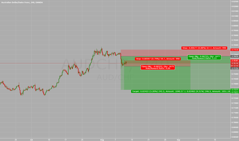 AUDCHF: AUDCHF Downward from Structure Trade Management