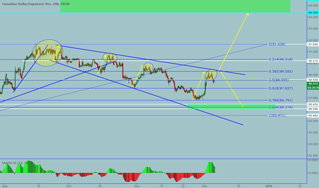 CADJPY: CADJPY: Potential move to downside