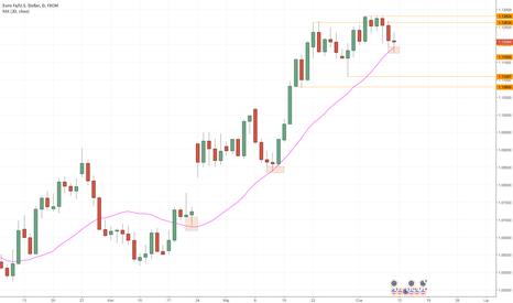 EURUSD: EURUSD - niewielkie spadki po decyzji EBC