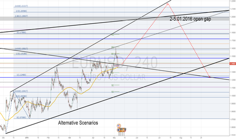 EURUSD: EURUSD Alternative Scenarios