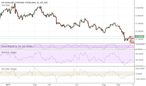 USDGBP: GBP/USD Is Heading To South