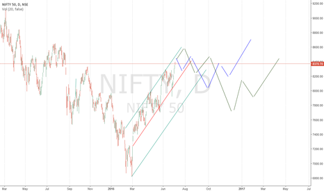 NIFTY: Nifty Long term view