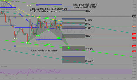 GBPUSD: Sell sell and more sell