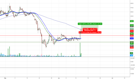 BFUTILITIE: BFutility Long Breakout -Intraday