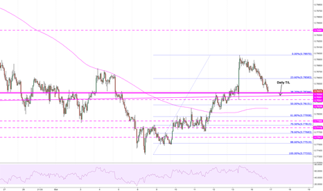 AUDUSD: Price could be finding short term support