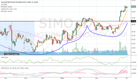 SIMO: SIMO strong confirmation out of long cup w/ handle