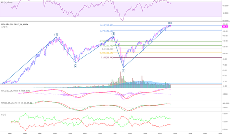 SPY: The scariest chart for US equity?