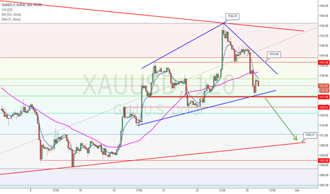 XAUUSD: GOLD STILL LOOKING SOUTH FOR 1109.17