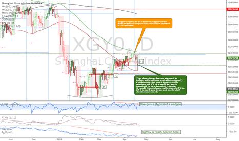 XGY0: Shanghai Class A index: Bulls losing steam