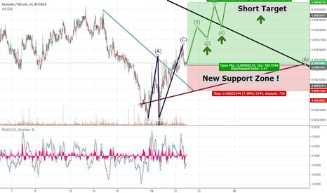 KMDBTC: KMD short Target !!