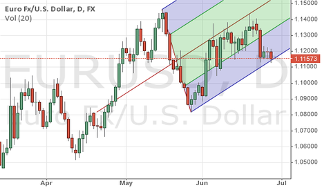 EURUSD: eurusd technical analaysis