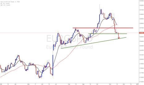 EURGBP: EURGBP short trading plan