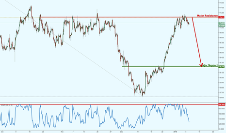 XAGUSD: Silver testing major resistance, watch for a reversal!