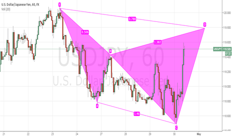 USDJPY: USDJPY 1h TF - Possible bearish cypher. Completion around 119.70