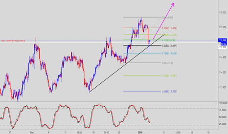CHFJPY: CHFJPY CONTINUATION BUY
