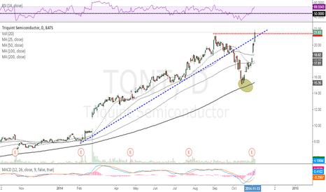 TQNT: Momentum Stocks keep making new highs = BULLISH SIGNAL