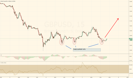 GBPUSD: BUY GBPUSD-3 hits on support
