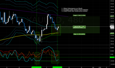 XAUUSD: Gold 8H Divergence - Long Confirmed