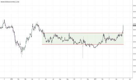 IOB: Breakout - PSU Bank