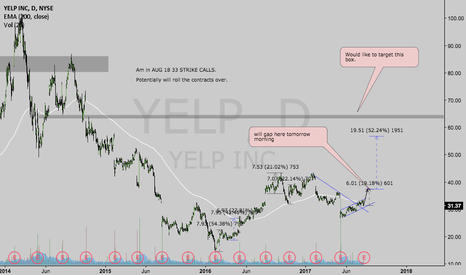YELP: $YELP BULL PLAY SWING TRADE! GOOD TO TRADE EVERY DAY FOR EASY $$