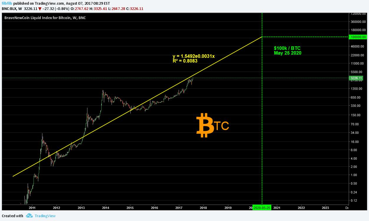 bitcoin liquid index tradingview)