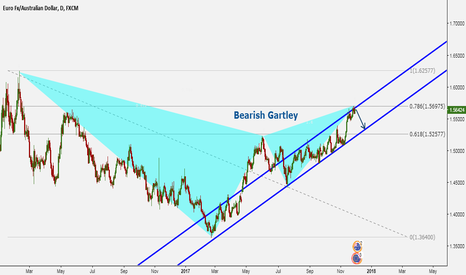 EURAUD: Bearish Gartley (Daily Time Frame)