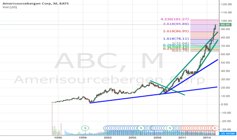 ABC: Expecting Upside in ABC to Peter Out?