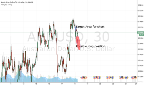 AUDUSD: Built a case all day in the 5 min chart