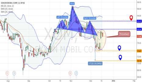 XOM: Exxon Mobil Corp: How about a Swing?