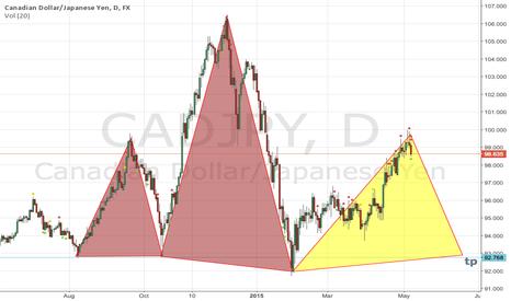 CADJPY: cad/jpy sell long term
