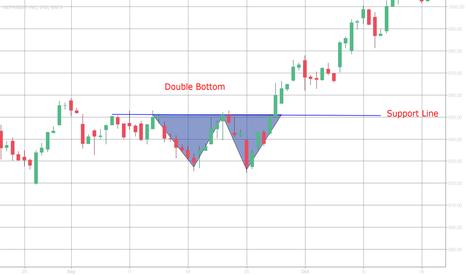 GOOGL: Double Bottom