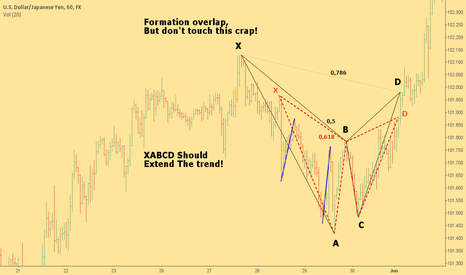 USDJPY: XABCD Should Extend The Trend!