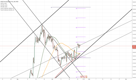 GBPJPY: GBP/JPY 4H Chart: Breaking of Patterns