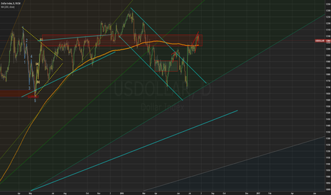 USDOLLAR: How likely it is that USDCAD is going up