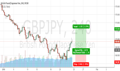 GBPJPY: GBPJPY WEEKLY BUY
