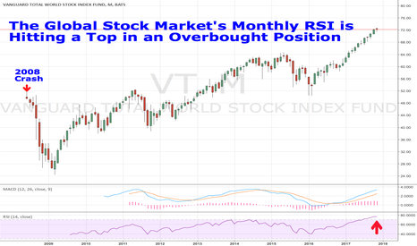VT: The Global Stock Market's Monthly RSI is  Hitting a Top