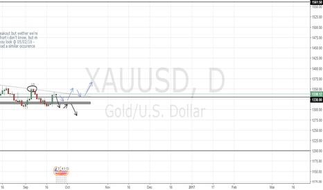 XAUUSD: My take on GOLD
