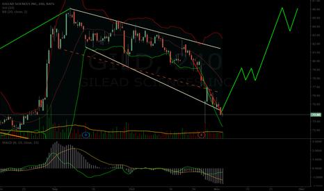 GILD: $GILD potential short term alternate chart path
