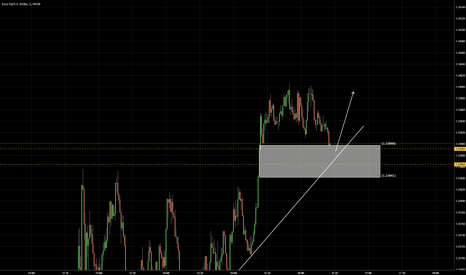 EURUSD: I still believe with all my heart it should beup again some more
