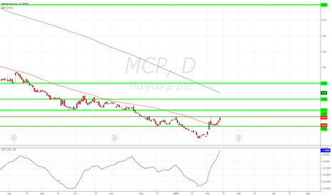 MCP: MCP Breaking above past support