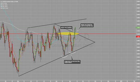 USDCAD: USDCAD Long Term BUY Opportunity