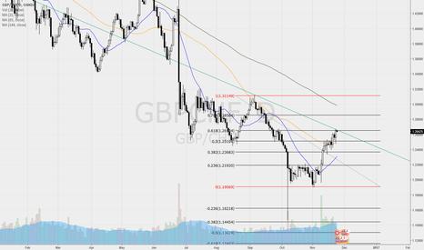 GBPCHF: GBPCHF - bearish opportunities