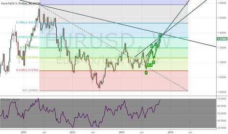 EURUSD: EUR USD bearish