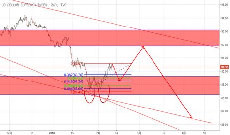 DXY: USD analysis