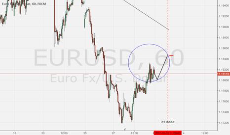 EURUSD: EURUSD H1  possibile scenario per lunedì