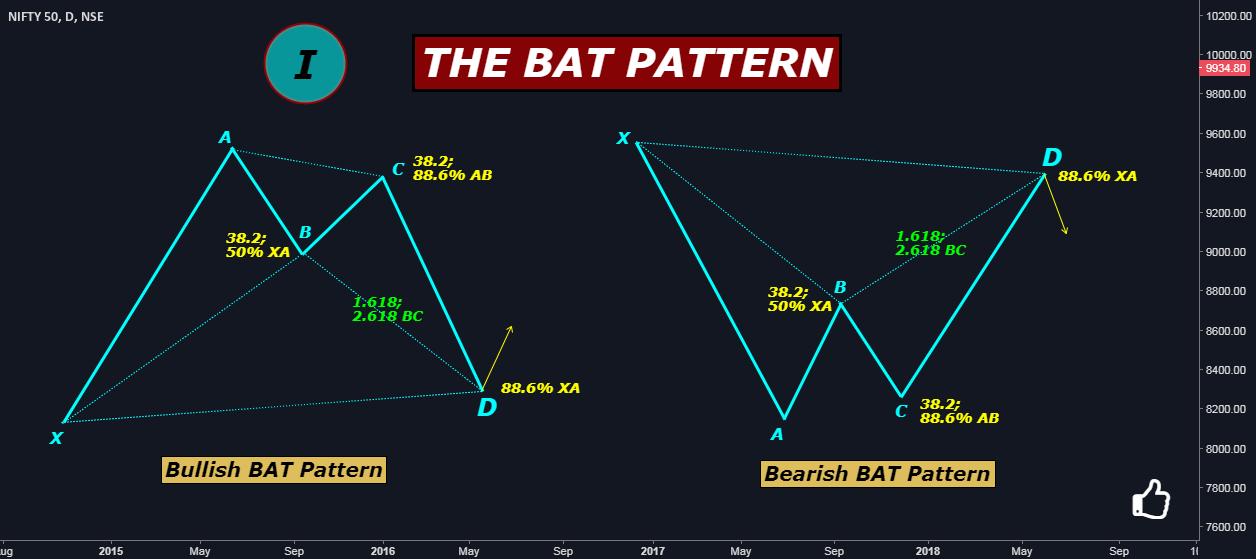 THE HARMONIC PATTERNS SERIES I: THE BAT PATTERN