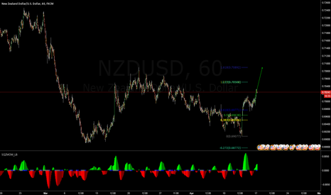 NZDUSD: buying position