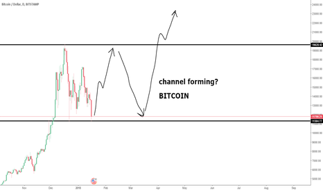 BTCUSD: BITCOIN CHANNEL?