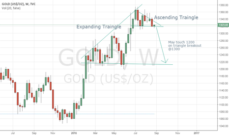 GOLD: Short Gold on breaking 1300