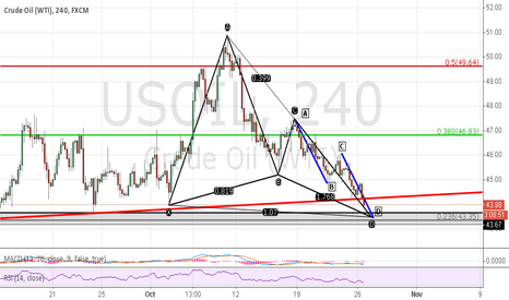 USOIL: AB=CD and butterfly,long at 43.3-43.7,SL 43